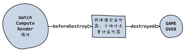 destruct hook