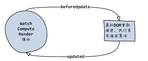 update hook