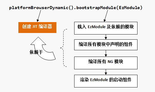 dynamic bootstrap