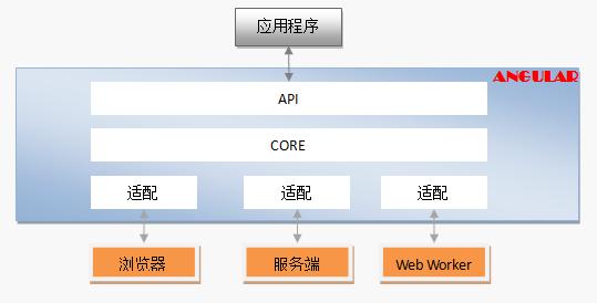 multiple platform
