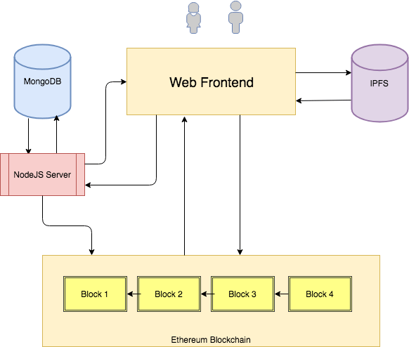 ebay dapp architecture