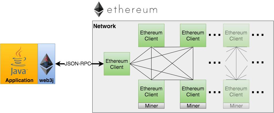 web3j network