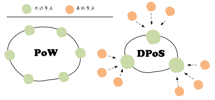 pow vs. dpos